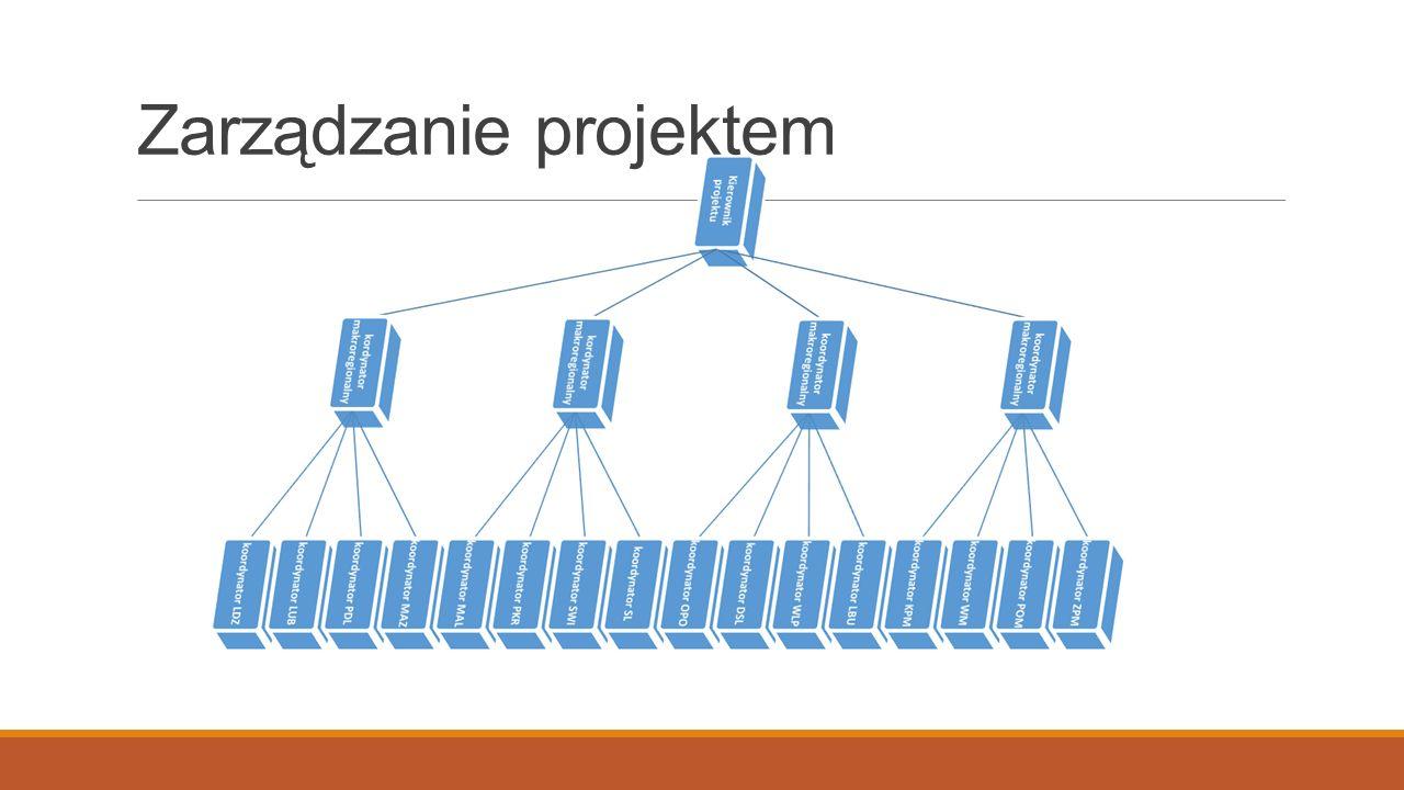 Zarządzanie projektem