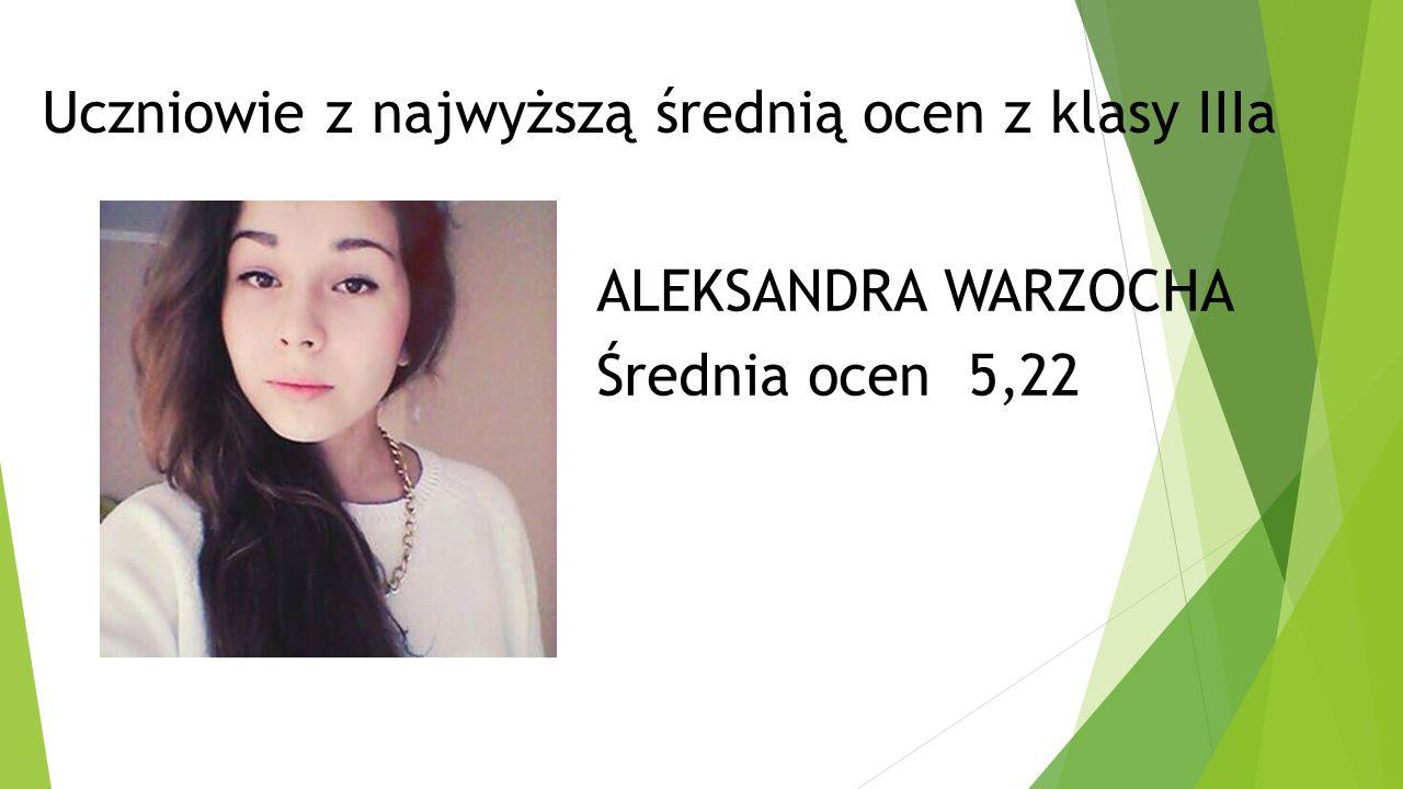 Uczniowie z najwyższą średnią ocen z klasy IIIa ALEKSANDRA WARZOCHA Średnia ocen 5,22