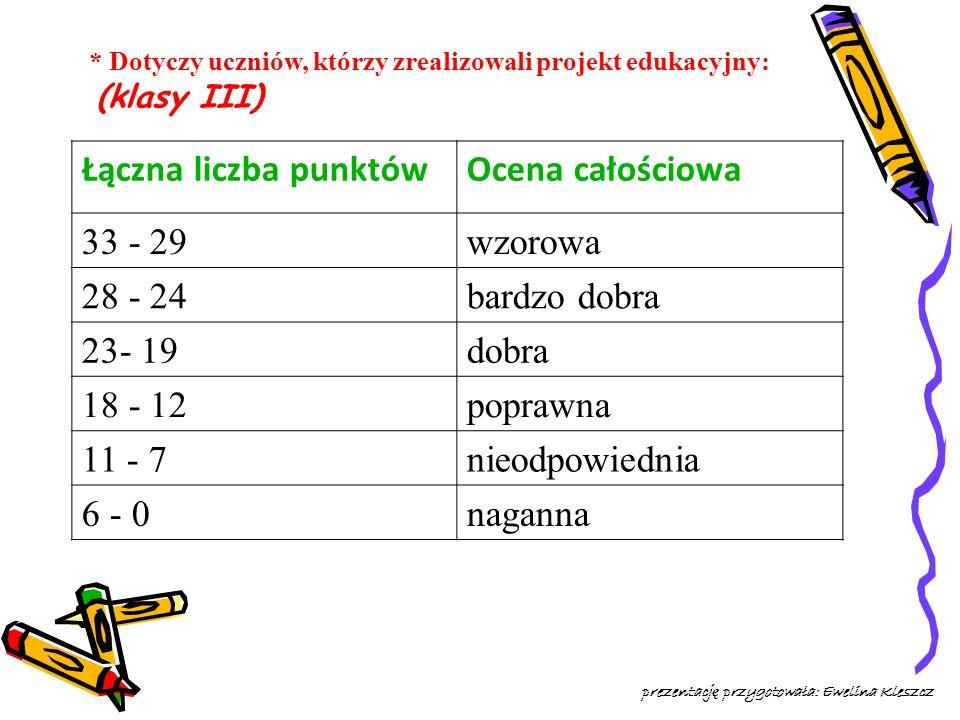 * Dotyczy uczniów, którzy zrealizowali projekt edukacyjny: (klasy III) Łączna liczba punktówOcena całościowa 33 - 29wzorowa 28 - 24bardzo dobra 23- 19dobra 18 - 12poprawna 11 - 7nieodpowiednia 6 - 0naganna prezentacj ę przygotowała: Ewelina Kleszcz