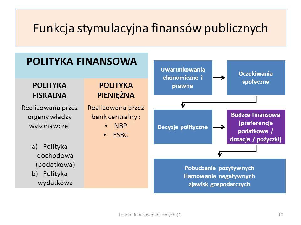 Funkcja stymulacyjna finansów publicznych POLITYKA FINANSOWA POLITYKA FISKALNA POLITYKA PIENIĘŻNA Realizowana przez organy władzy wykonawczej Realizowana przez bank centralny : NBP ESBC a)Polityka dochodowa (podatkowa) b)Polityka wydatkowa Uwarunkowania ekonomiczne i prawne Oczekiwania społeczne Decyzje polityczne Bodźce finansowe (preferencje podatkowe / dotacje / pożyczki) Pobudzanie pozytywnych Hamowanie negatywnych zjawisk gospodarczych Teoria finansów publicznych (1)10