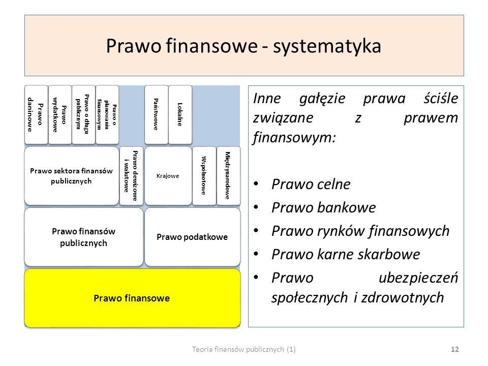 Prawo finansowe - systematyka Prawo finansowe Prawo finansów publicznych Prawo sektora finansów publicznych Prawo daninowe Prawo wydatkowe Prawo o długu publicznym Prawo o planowaniu finansowym Prawo dewizowe i walutowe Prawo podatkowe Krajowe Państwowe Lokalne Wspólnotowe Międzynarodowe Inne gałęzie prawa ściśle związane z prawem finansowym: Prawo celne Prawo bankowe Prawo rynków finansowych Prawo karne skarbowe Prawo ubezpieczeń społecznych i zdrowotnych Teoria finansów publicznych (1)12