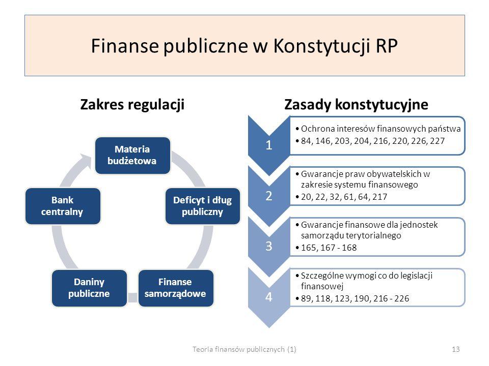 Finanse publiczne w Konstytucji RP Zakres regulacji Materia budżetowa Deficyt i dług publiczny Finanse samorządowe Daniny publiczne Bank centralny Zasady konstytucyjne 1 Ochrona interesów finansowych państwa 84, 146, 203, 204, 216, 220, 226, 227 2 Gwarancje praw obywatelskich w zakresie systemu finansowego 20, 22, 32, 61, 64, 217 3 Gwarancje finansowe dla jednostek samorządu terytorialnego 165, 167 - 168 4 Szczególne wymogi co do legislacji finansowej 89, 118, 123, 190, 216 - 226 Teoria finansów publicznych (1)13