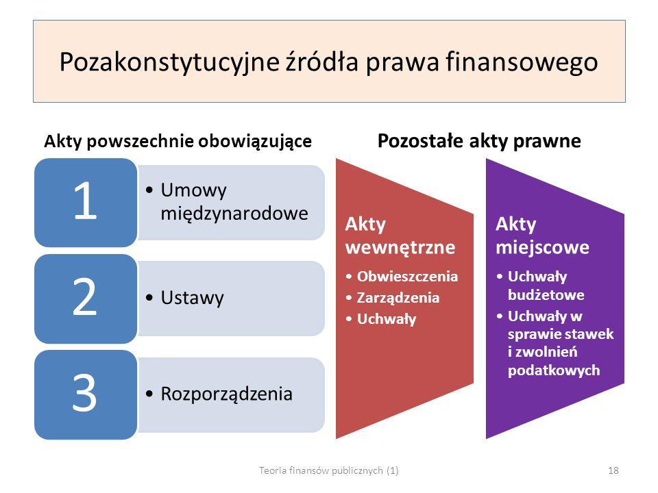 Pozakonstytucyjne źródła prawa finansowego Akty powszechnie obowiązujące Umowy międzynarodowe 1 Ustawy 2 Rozporządzenia 3 Pozostałe akty prawne Akty wewnętrzne Obwieszczenia Zarządzenia Uchwały Akty miejscowe Uchwały budżetowe Uchwały w sprawie stawek i zwolnień podatkowych Teoria finansów publicznych (1)18