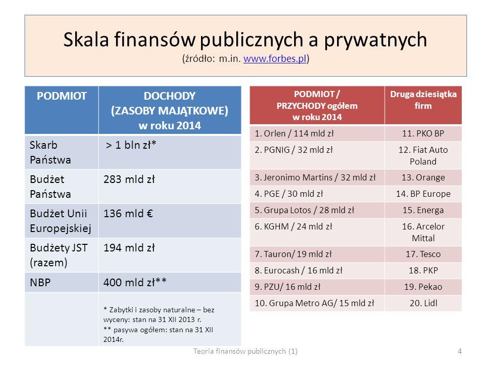 Skala finansów publicznych a prywatnych (źródło: m.in. www.forbes.pl)www.forbes.pl PODMIOTDOCHODY (ZASOBY MAJĄTKOWE) w roku 2014 Skarb Państwa > 1 bln
