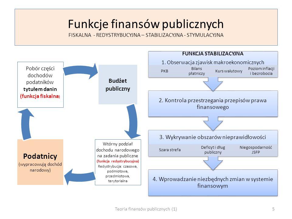 Funkcje finansów publicznych FISKALNA - REDYSTRYBUCYJNA – STABILIZACYJNA - STYMULACYJNA Budżet publiczny Wtórny podział dochodu narodowego na zadania publiczne (funkcja redystrybucyjna) Redystrybucja: czasowa, podmiotowa, przedmiotowa, terytorialna Podatnicy (wypracowują dochód narodowy) Pobór części dochodów podatników tytułem danin (funkcja fiskalna ) 4.