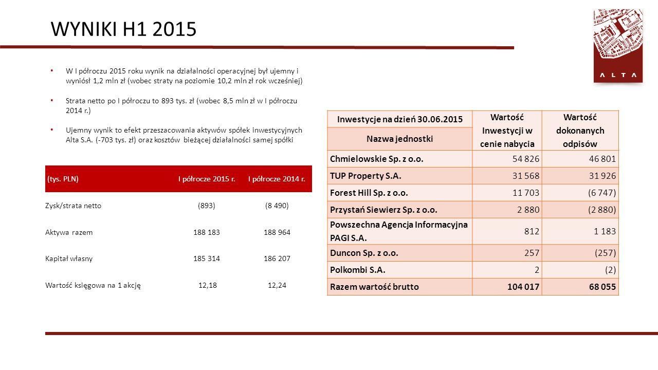 WYNIKI H1 2015 W I półroczu 2015 roku wynik na działalności operacyjnej był ujemny i wyniósł 1,2 mln zł (wobec straty na poziomie 10,2 mln zł rok wcześniej) Strata netto po I półroczu to 893 tys.