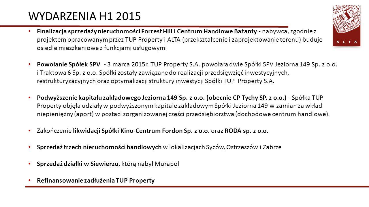 WYDARZENIA H1 2015 Finalizacja sprzedaży nieruchomości Forrest Hill i Centrum Handlowe Bażanty - nabywca, zgodnie z projektem opracowanym przez TUP Property i ALTA (przekształcenie i zaprojektowanie terenu) buduje osiedle mieszkaniowe z funkcjami usługowymi Powołanie Spółek SPV - 3 marca 2015r.