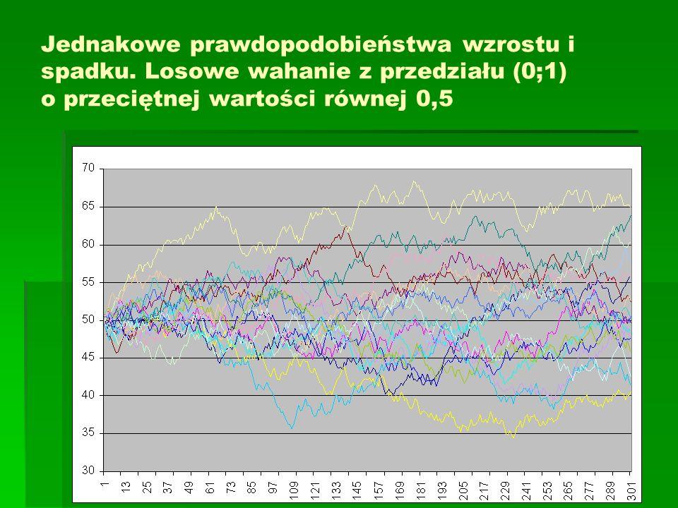 Jednakowe prawdopodobieństwa wzrostu i spadku. Losowe wahanie z przedziału (0;1) o przeciętnej wartości równej 0,5