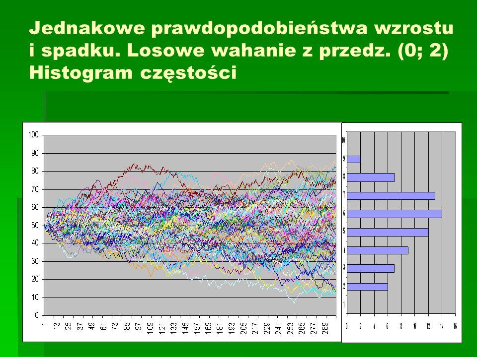 Jednakowe prawdopodobieństwa wzrostu i spadku. Losowe wahanie z przedz. (0; 2) Histogram częstości