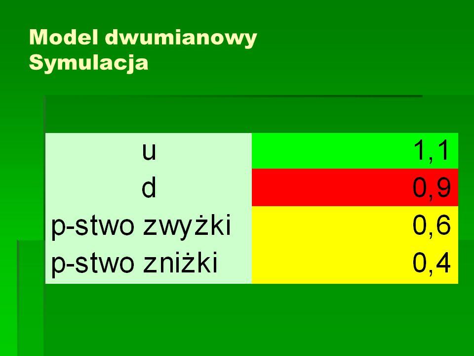 Model dwumianowy Symulacja