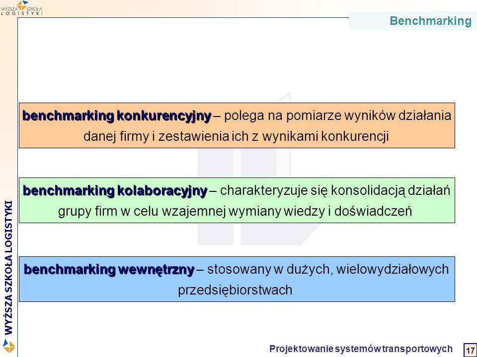 2 WYŻSZA SZKOŁA LOGISTYKI Projektowanie systemów transportowych benchmarking konkurencyjny benchmarking konkurencyjny – polega na pomiarze wyników dzi