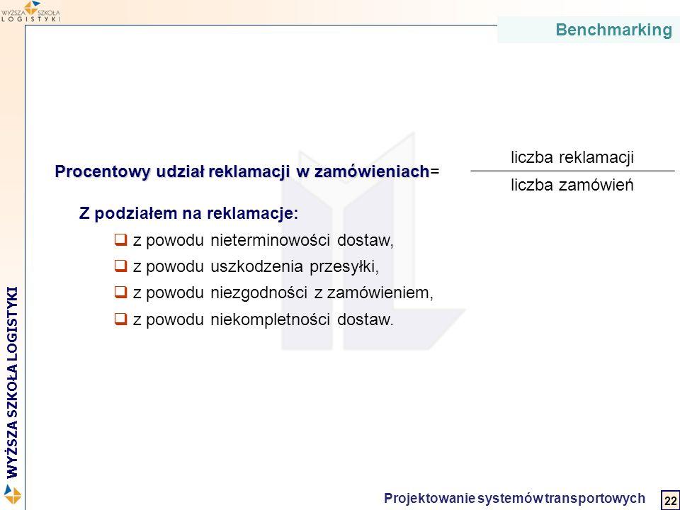 2 WYŻSZA SZKOŁA LOGISTYKI Projektowanie systemów transportowych Procentowy udział reklamacjiw zamówieniach Procentowy udział reklamacji w zamówieniach