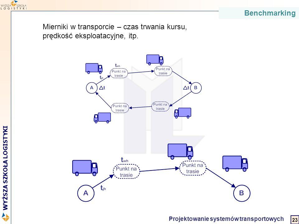 2 WYŻSZA SZKOŁA LOGISTYKI Projektowanie systemów transportowych Mierniki w transporcie – czas trwania kursu, prędkość eksploatacyjne, itp. Benchmarkin