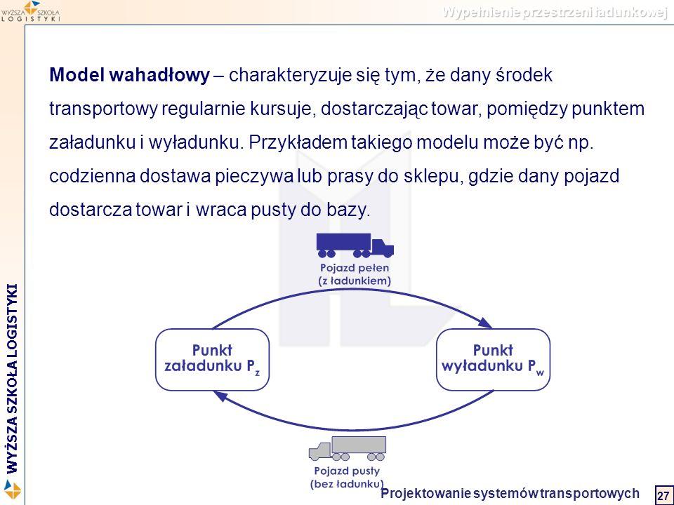 Logistyka w biznesie międzynarodowym 2 WYŻSZA SZKOŁA LOGISTYKI Projektowanie systemów transportowych 27 Wypełnienie przestrzeni ładunkowej Model wahad