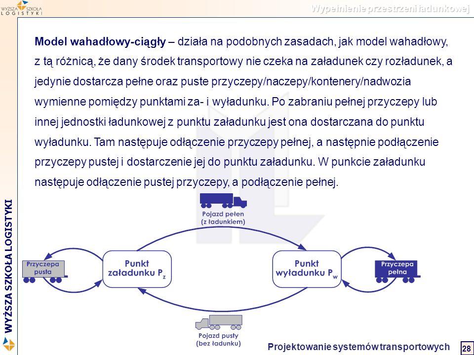 Logistyka w biznesie międzynarodowym 2 WYŻSZA SZKOŁA LOGISTYKI Projektowanie systemów transportowych 28 Wypełnienie przestrzeni ładunkowej Model wahad