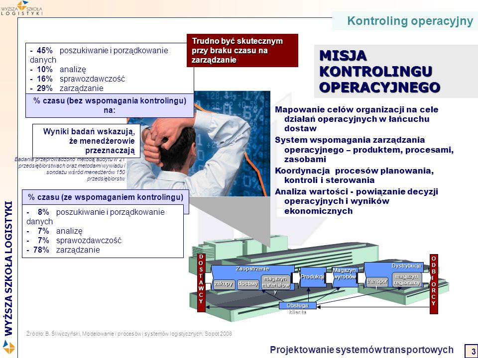 2 WYŻSZA SZKOŁA LOGISTYKI Projektowanie systemów transportowych Kontroling operacyjny ODBODBIORCYIORCYODBODBIORCYIORCY DOSTAWCY Zaopatrzenie magazyn m