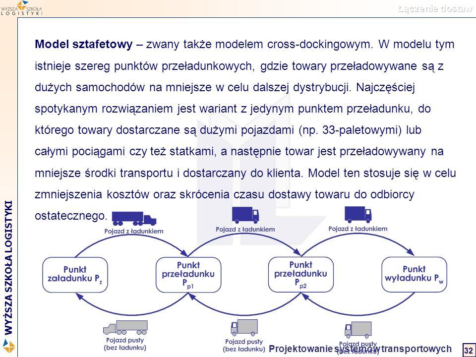 Logistyka w biznesie międzynarodowym 2 WYŻSZA SZKOŁA LOGISTYKI Projektowanie systemów transportowych 32 Model sztafetowy – zwany także modelem cross-d