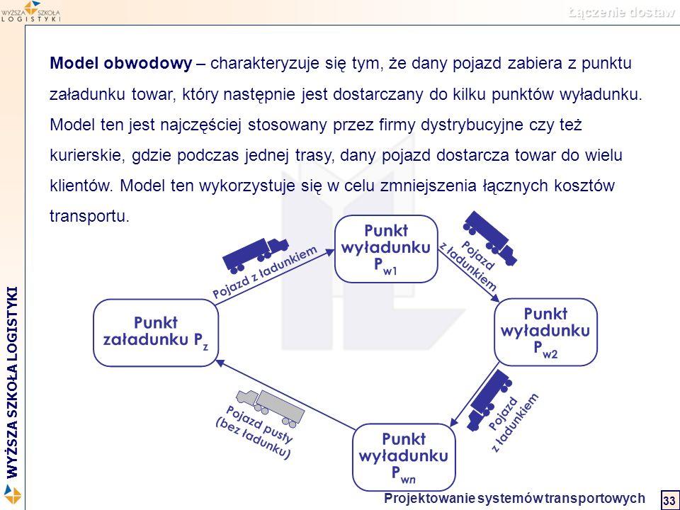 Logistyka w biznesie międzynarodowym 2 WYŻSZA SZKOŁA LOGISTYKI Projektowanie systemów transportowych 33 Model obwodowy – charakteryzuje się tym, że da