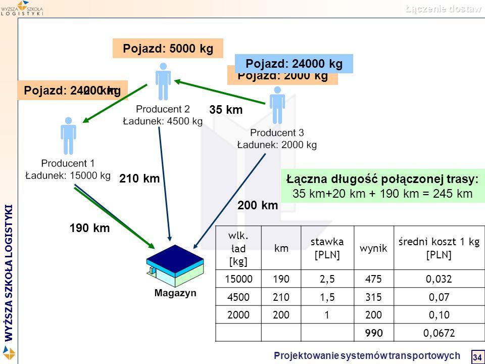 Logistyka w biznesie międzynarodowym 2 WYŻSZA SZKOŁA LOGISTYKI Projektowanie systemów transportowych 34 Łączenie dostaw Pojazd: 24000 kg Pojazd: 2000