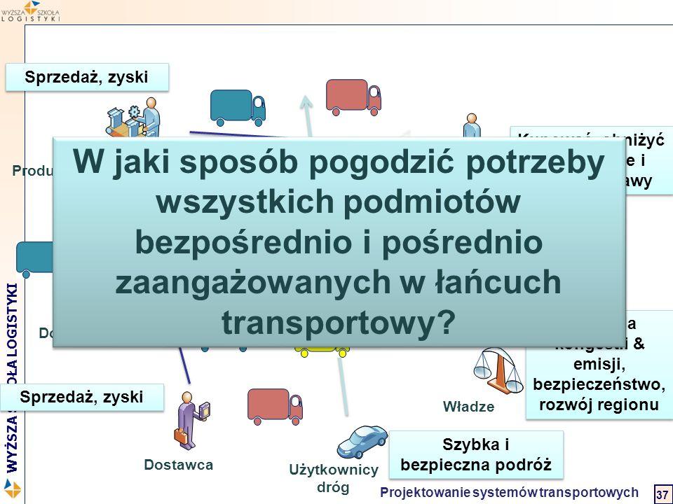 Logistyka w biznesie międzynarodowym 2 WYŻSZA SZKOŁA LOGISTYKI Projektowanie systemów transportowych 37 Producent / Dystrybutor Dostawca Odbiorca 1 Od