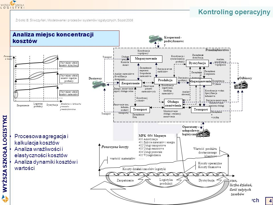 2 WYŻSZA SZKOŁA LOGISTYKI Projektowanie systemów transportowych Kontroling operacyjny Źródło: B. Śliwczyński, Modelowanie i procesów i systemów logist