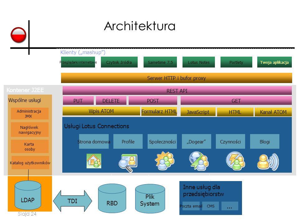 Slajd 24 Architektura Kontener J2EE HTML LDAP Administracja JMX Nagłówek nawigacyjny Karta osoby Katalog użytkowników Czytnik źródłaSametime 7.5Portle