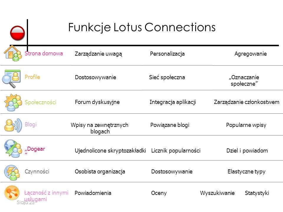 """Slajd 25 Społeczności Blogi """"Dogear """" Czynności Profile Funkcje Lotus Connections Zarządzanie uwagąPersonalizacja Forum dyskusyjne Ujednolicone skrypt"""