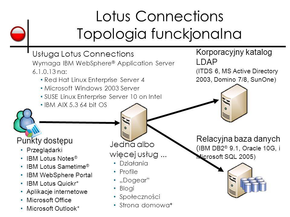Lotus Connections Topologia funckjonalna Korporacyjny katalog LDAP (ITDS 6, MS Active Directory 2003, Domino 7/8, SunOne) Usługa Lotus Connections Wymaga IBM WebSphere ® Application Server 6.1.0.13 na: Red Hat Linux Enterprise Server 4 Microsoft Windows 2003 Server SUSE Linux Enterprise Server 10 on Intel IBM AIX 5.3 64 bit OS Relacyjna baza danych ( IBM DB2 ® 9.1, Oracle 10G, i Microsoft SQL 2005) Punkty dostępu Przeglądarki IBM Lotus Notes ® IBM Lotus Sametime ® IBM WebSphere Portal IBM Lotus Quickr* Aplikacje internetowe Microsoft Office Microsoft Outlook* Jedna albo więcej usług...