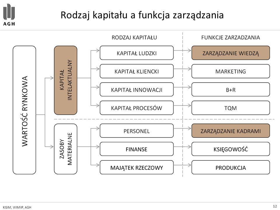 12 KISIM, WIMiIP, AGH Rodzaj kapitału a funkcja zarządzania