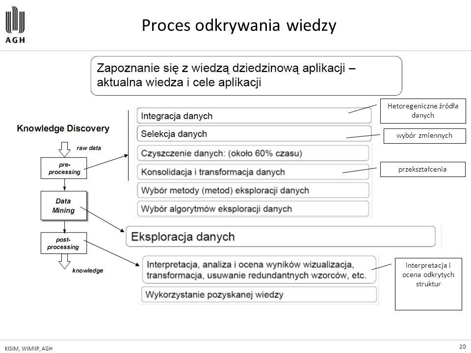 20 KISIM, WIMiIP, AGH Proces odkrywania wiedzy Hetoregeniczne źródła danych wybór zmiennych przekształcenia interpretacja i ocena odkrytych struktur