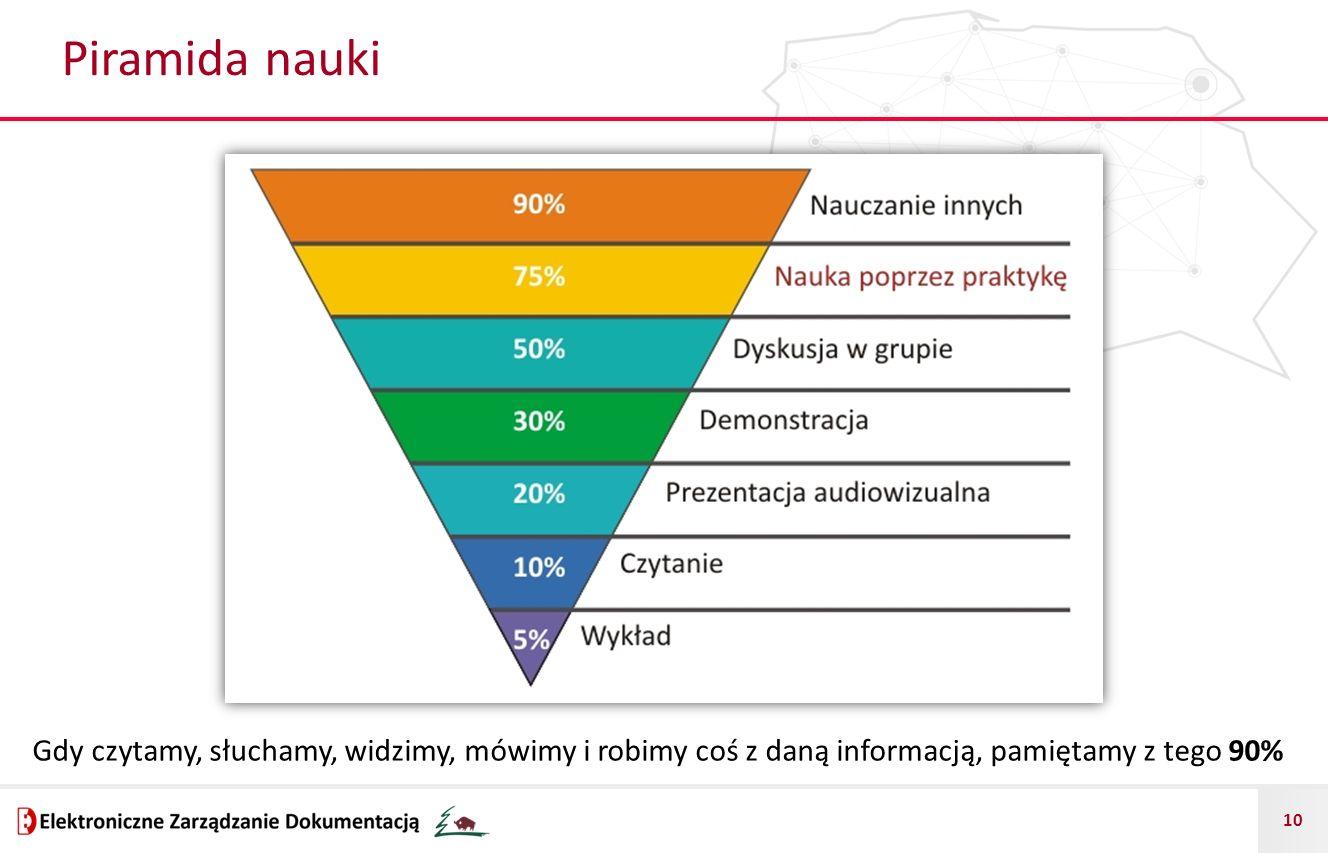 10 Piramida nauki Gdy czytamy, słuchamy, widzimy, mówimy i robimy coś z daną informacją, pamiętamy z tego 90%
