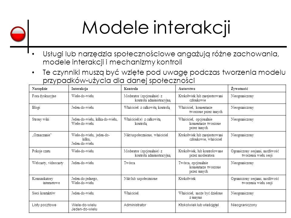 40 Modele interakcji Usługi lub narzędzia społecznościowe angażują różne zachowania, modele interakcji i mechanizmy kontroli Te czynniki muszą być wzi