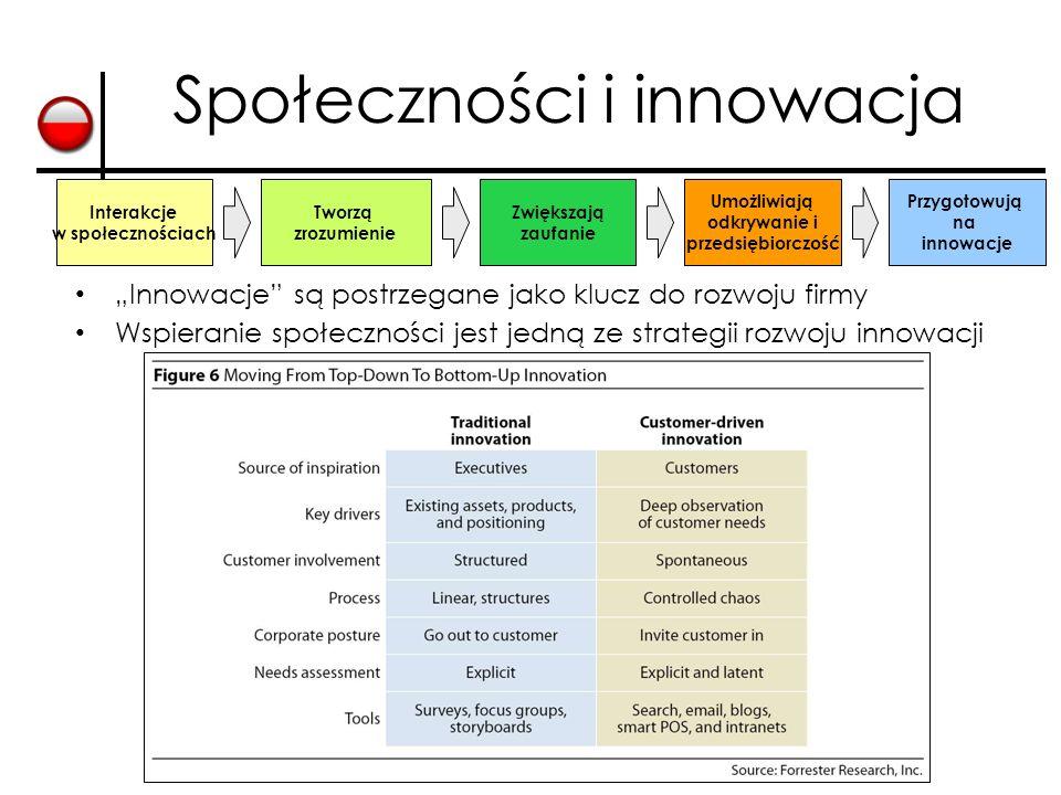 """9 Społeczności i innowacja """"Innowacje"""" są postrzegane jako klucz do rozwoju firmy Wspieranie społeczności jest jedną ze strategii rozwoju innowacji In"""