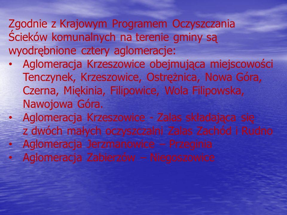 Zgodnie z Krajowym Programem Oczyszczania Ścieków komunalnych na terenie gminy są wyodrębnione cztery aglomeracje: Aglomeracja Krzeszowice obejmująca miejscowości Tenczynek, Krzeszowice, Ostrężnica, Nowa Góra, Czerna, Miękinia, Filipowice, Wola Filipowska, Nawojowa Góra.