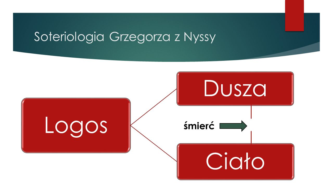 Soteriologia Grzegorza z Nyssy Logos Dusza Ciało śmierć