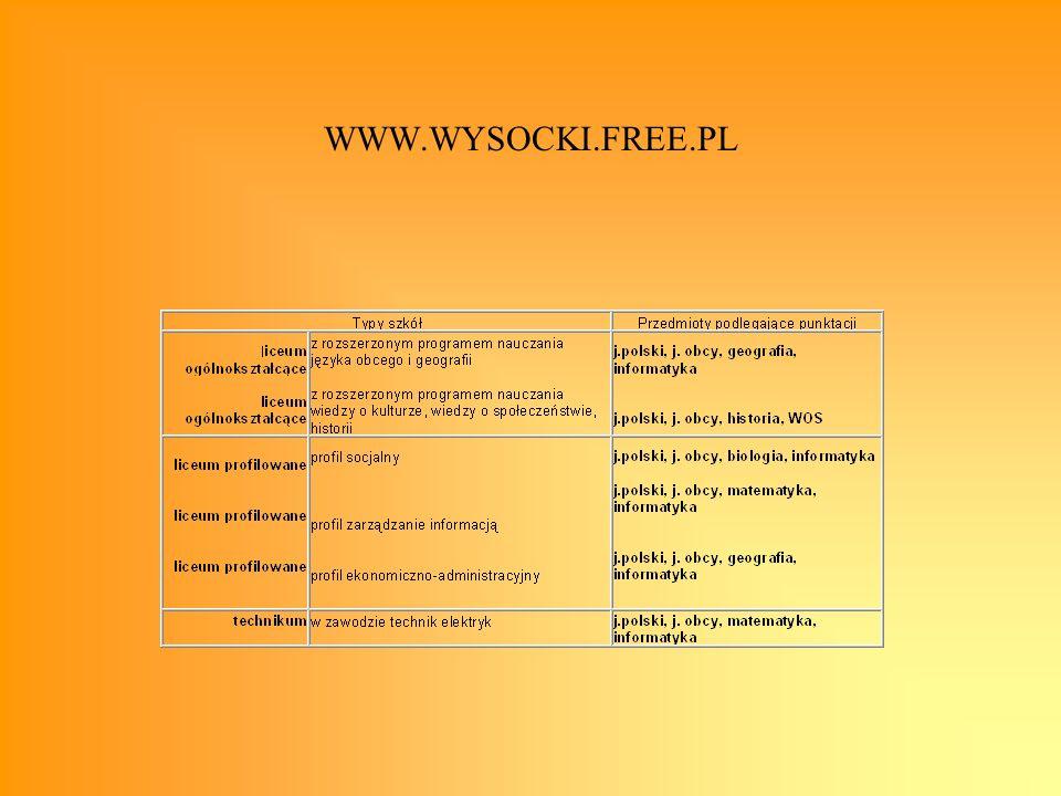 WWW.WYSOCKI.POL.PL Progi punktowe na rok szkolny 2005/2006 Liceum profilowane zarządzanie informacją-35 socjalny-30 ekonomiczno-administracyjny-35 Liceum ogólnokształcące informatyczno- językowe-50 WOS, WOK, Historia-50 Technikum elektryczne-30