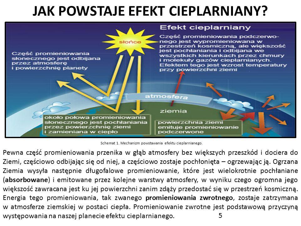 JAK POWSTAJE EFEKT CIEPLARNIANY? Pewna część promieniowania przenika w głąb atmosfery bez większych przeszkód i dociera do Ziemi, częściowo odbijając