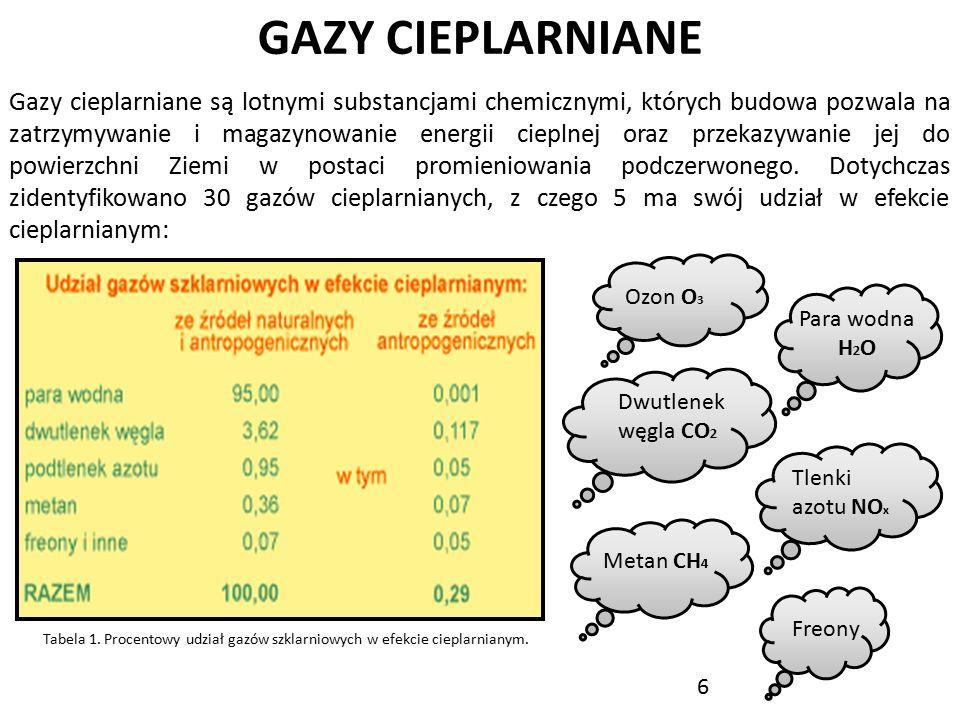 GAZY CIEPLARNIANE Gazy cieplarniane są lotnymi substancjami chemicznymi, których budowa pozwala na zatrzymywanie i magazynowanie energii cieplnej oraz