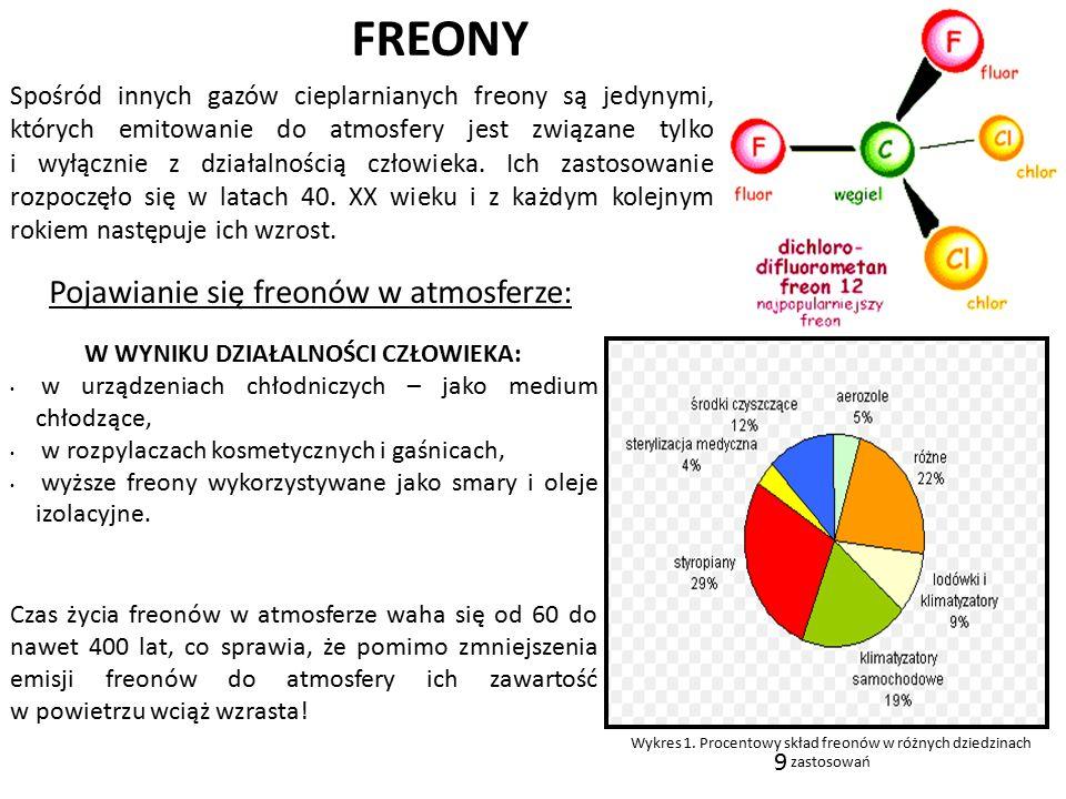 9 FREONY Spośród innych gazów cieplarnianych freony są jedynymi, których emitowanie do atmosfery jest związane tylko i wyłącznie z działalnością człow