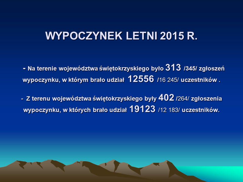 WYPOCZYNEK LETNI 2015 R. - Na terenie województwa świętokrzyskiego było 313 /345/ zgłoszeń wypoczynku, w którym brało udział 12556 /16 245/ uczestnikó