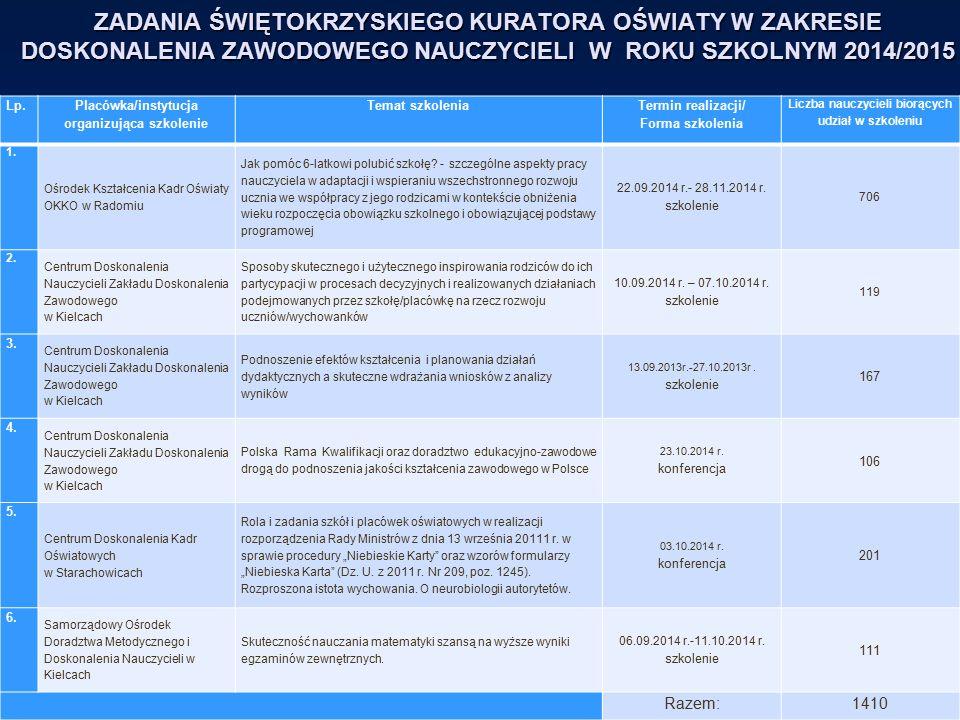 ZADANIA ŚWIĘTOKRZYSKIEGO KURATORA OŚWIATY W ZAKRESIE DOSKONALENIA ZAWODOWEGO NAUCZYCIELI W ROKU SZKOLNYM 2014/2015 Lp. Placówka/instytucja organizując
