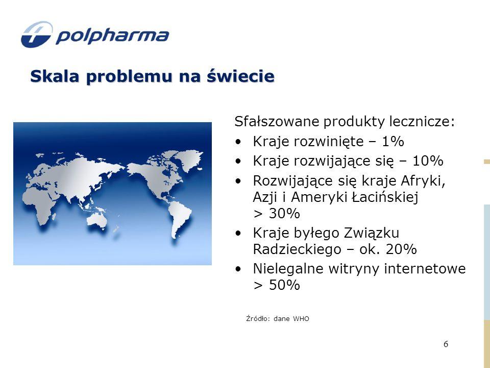 Skala problemu na świecie Sfałszowane produkty lecznicze: Kraje rozwinięte – 1% Kraje rozwijające się – 10% Rozwijające się kraje Afryki, Azji i Ameryki Łacińskiej > 30% Kraje byłego Związku Radzieckiego – ok.