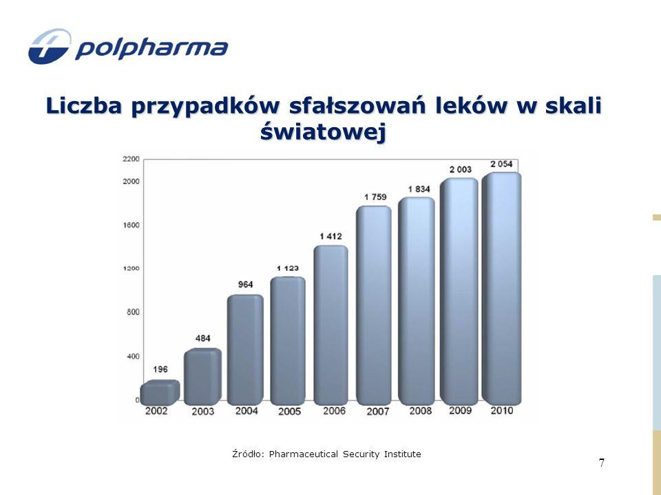 Liczba przypadków sfałszowań leków w skali światowej Źródło: Pharmaceutical Security Institute 7