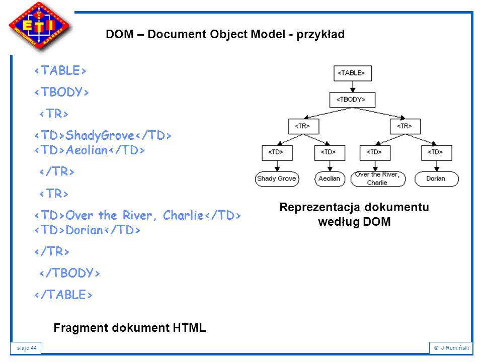 slajd 44© J.Rumiński ShadyGrove Aeolian Over the River, Charlie Dorian DOM – Document Object Model - przykład Fragment dokument HTML Reprezentacja dok