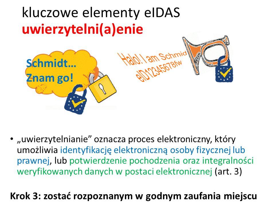 """kluczowe elementy eIDAS uwierzytelni(a)enie """"uwierzytelnianie oznacza proces elektroniczny, który umożliwia identyfikację elektroniczną osoby fizycznej lub prawnej, lub potwierdzenie pochodzenia oraz integralności weryfikowanych danych w postaci elektronicznej (art."""