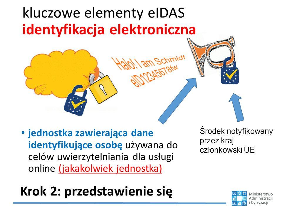 kluczowe elementy eIDAS identyfikacja elektroniczna jednostka zawierająca dane identyfikujące osobę używana do celów uwierzytelniania dla usługi online (jakakolwiek jednostka) Krok 2: przedstawienie się Środek notyfikowany przez kraj członkowski UE