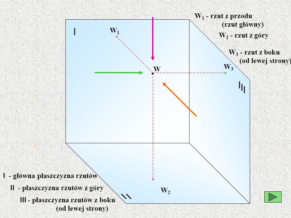 I I I I W W1W1 W2W2 W3W3 W 1 - rzut z przodu (rzut główny) I - główna płaszczyzna rzutów W 3 - rzut z boku (od lewej strony) W 2 - rzut z góry II - płaszczyzna rzutów z góry III - płaszczyzna rzutów z boku (od lewej strony)