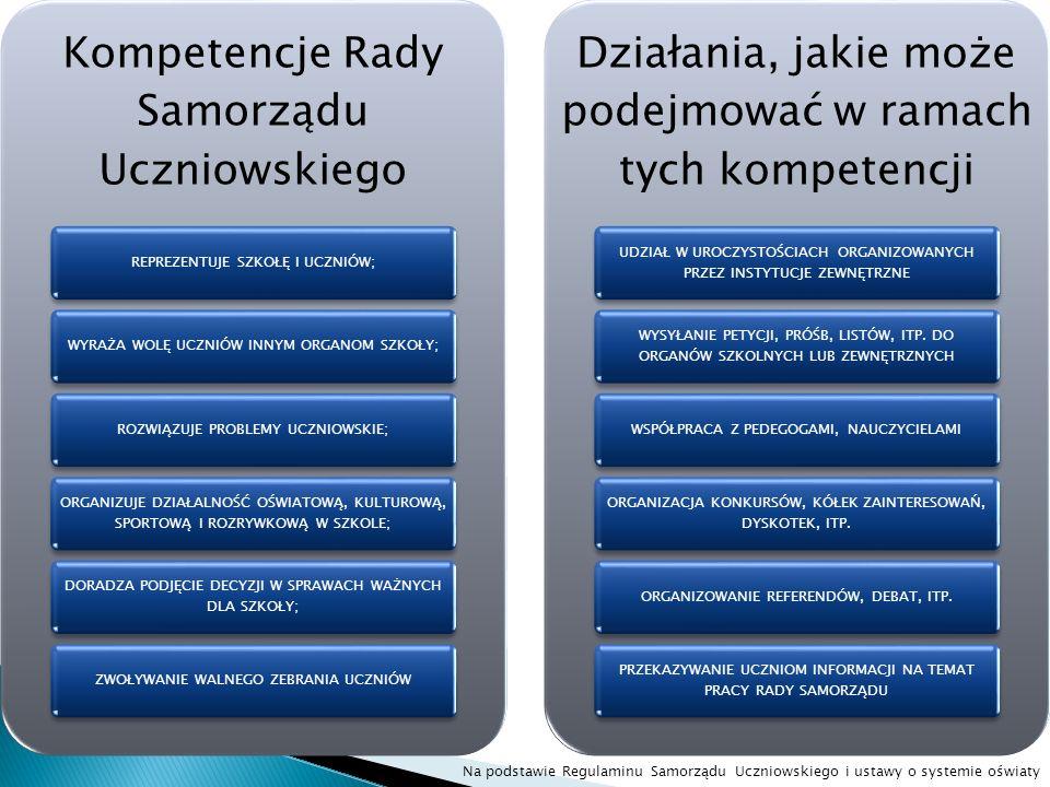 Kompetencje Rady Samorządu Uczniowskiego REPREZENTUJE SZKOŁĘ I UCZNIÓW;WYRAŻA WOLĘ UCZNIÓW INNYM ORGANOM SZKOŁY;ROZWIĄZUJE PROBLEMY UCZNIOWSKIE; ORGAN