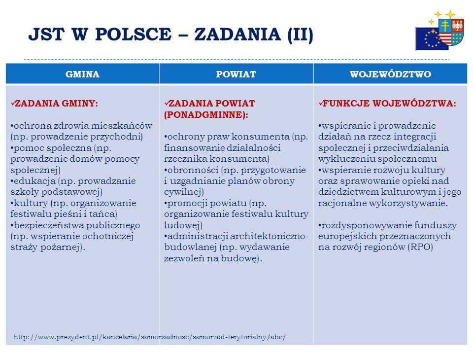 JST W POLSCE – ZADANIA (I) GMINAPOWIATWOJEWÓDZTWO ZADANIA GMINY: gospodarka nieruchomościami w gminie (np.