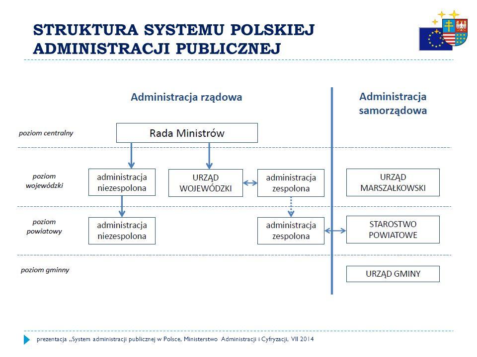JST W POLSCE – ZADANIA (II) GMINAPOWIATWOJEWÓDZTWO ZADANIA GMINY: ochrona zdrowia mieszkańców (np.